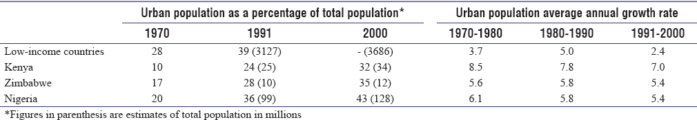 Table 1: Urbanization of low-income countries in Sub-Saharan Africa