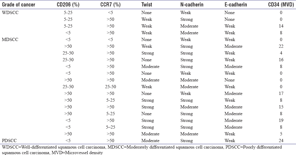 Table 1: Oral squamous cell carcinoma expression of CD206, CCR7, Twist, N-cadherin, E-cadherin, and CD34