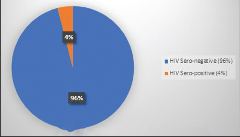 Figure 2: Proportion of human immunodeficiency virus status among patients
