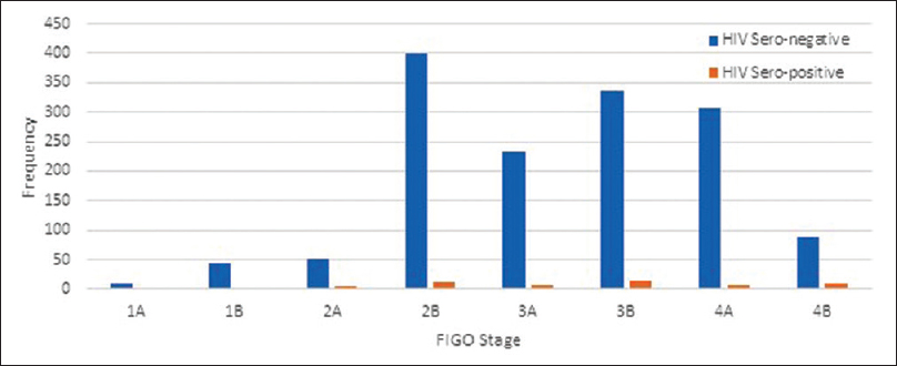 Figure 3: Distribution by International Federation for Obstetrics and Gynaecology staging among patients