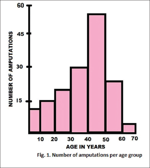 Figure 1: Graph showing indications for amputations according to age