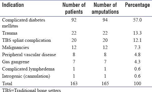 Table 1: Indication for amputation
