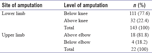 Table 2: Site and level of amputations