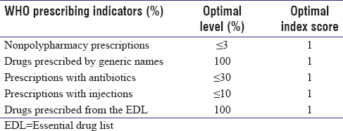 Table 1 Optimal Scores Of Prescribing Indicators