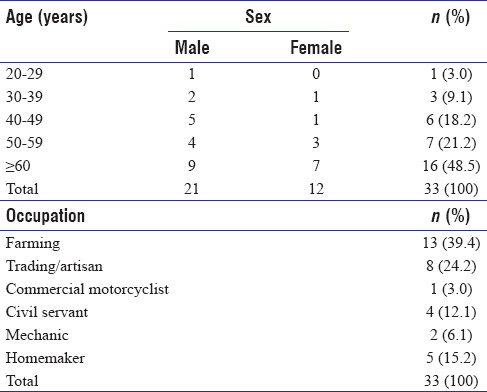 Table 1: Age, gender, and occupation of patients