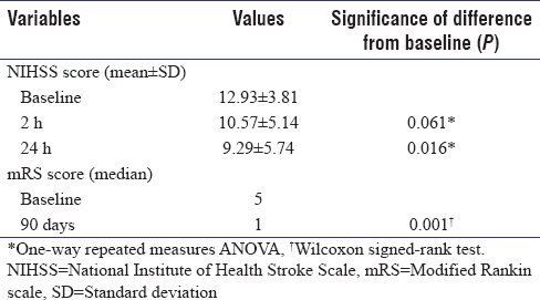 Acute ischemic stroke thrombolysis with tenecteplase: An