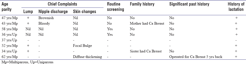 Table 1: Age distribution, Clinical symptoms and History data of patients referred for digital mammography (<i>n</i>=8)