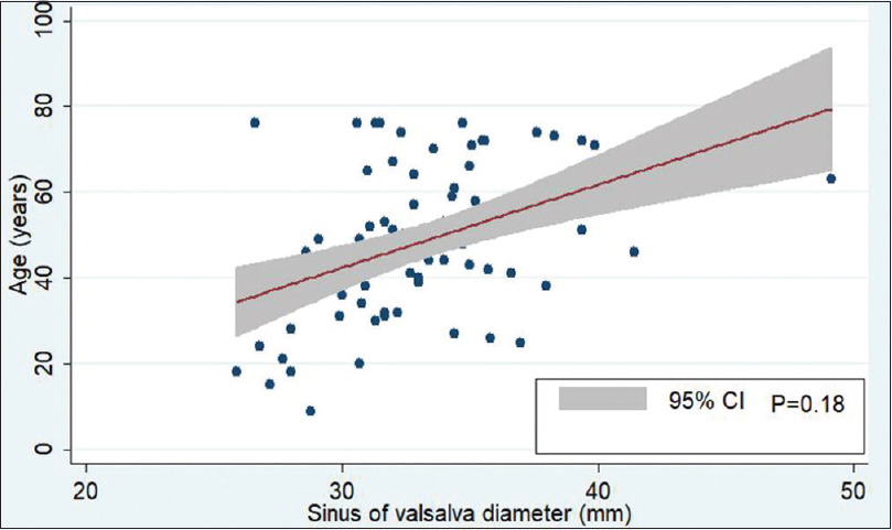 Figure 2: Linear prediction graph between age and the diameter of the sinus of Valsalva (with 95% confidence interval from 0.2% to 2.89%)