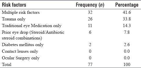 Table 2: Risk factors in 77 patients with corneal ulcer