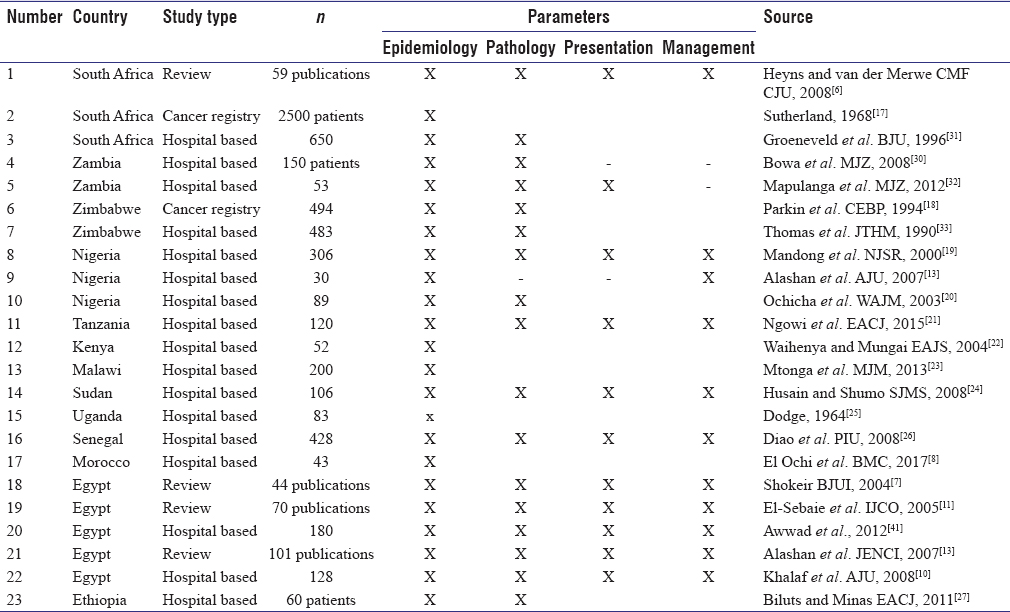 Table 1: Bladder cancer studies in Africa