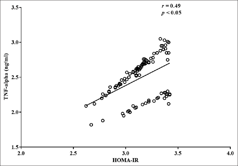 Figure 1: Correlation serum tumor necrosis factor-alpha levels and homeostasis model assessment of insulin resistance among the pregnant women with gestational diabetes mellitus