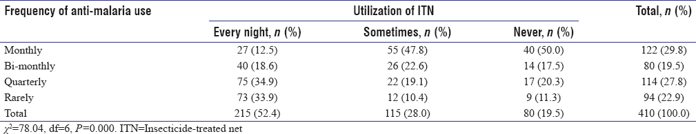 Table 4: Comparison of insecticide-treated net utilization with the frequency of anti-malaria use