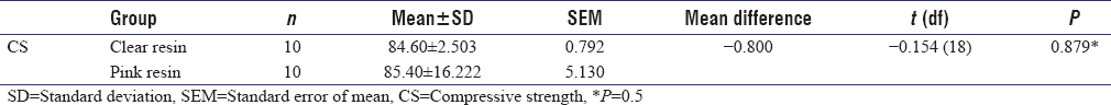Table 5: Comparing mean Compressive strength among two groups by Independent <i>t</i>-test