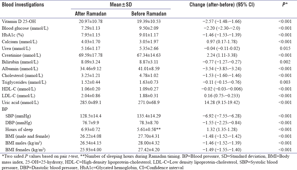Table 3: The comparison of biochemical characteristics and blood pressures among patients before and after Ramadan (<i>n</i>=1246)