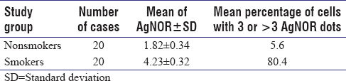 Table 1: Statistical analysis of AgNOR dots in normal buccal mucosa cytology of smokers and nonsmokers