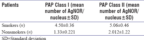 Table 3: Number of AgNORs per nucleus in smears from smoking and nonsmoking patients divided according to the cytologic evaluation