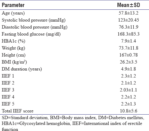 Table 1: Demographic and clinical characteristics