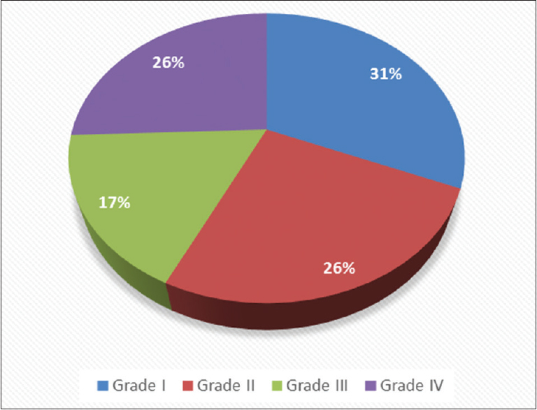 Figure 2: Grades of hemorrhoids in study population