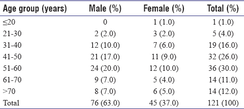 Table 1: Age and sex distribution of study population