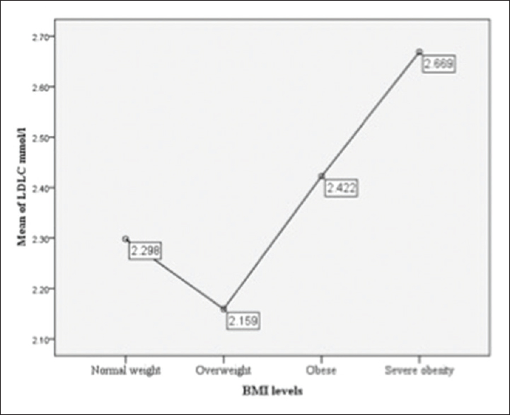 Figure 1: Original. Mean plot: difference of the low-density lipoprotein-cholesterol mmol/L mean among body mass index levels