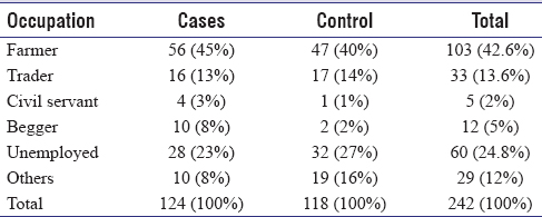Table 6: The pattern of ulcer occurrence with occupation among cases and control