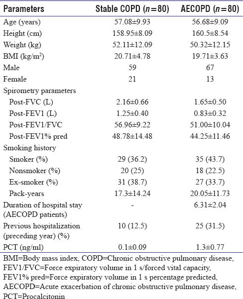 Table 1: Characteristics of stable chronic obstructive pulmonary disease and acute exacerbation of chronic obstructive pulmonary disease patients