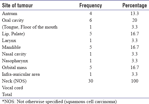 Table 2: Site and frequency distribution of tumours
