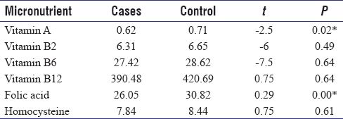 Table 3: Comparisons of Vitamins and Homocysteine between Cases and Control