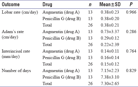 Table 4: Measurements of swelling, mouth opening, and number of days of hospitalization