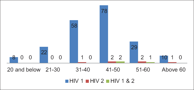 Seroprevalence of HIV-2 and dual infection among HIV