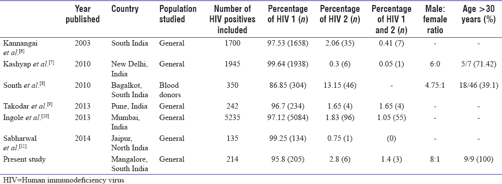 Table 3: The prevalence of human immunodeficiency virus-1, human immunodeficiency virus-2, and dual infection among human immunodeficiency virus-infected individuals in comparison with other studies