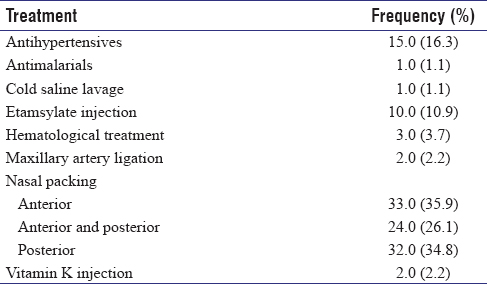 Table 3: Type of treatment rendered to patients