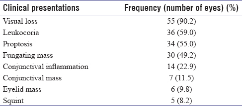 Table 1: Clinical presentations in 61 patients with malignant orbito-ocular tumors