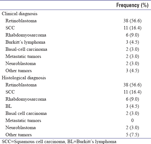 Table 4: Comparison of clinical diagnosis with histological diagnosis in 67 eyes