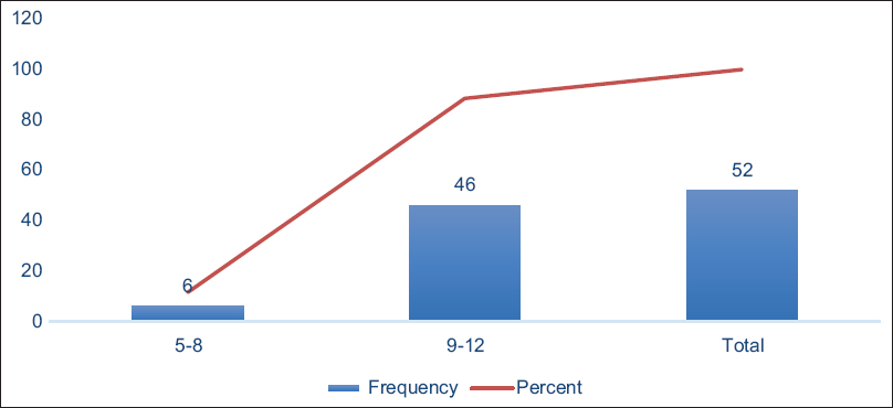 Figure 3: Range of fractionations used for whole-brain radiotherapy treatments