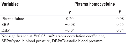 Table 4: Correlation between plasma homocysteine, plasma folate and blood pressure levels in normal healthy controls (<i>n</i>=65)