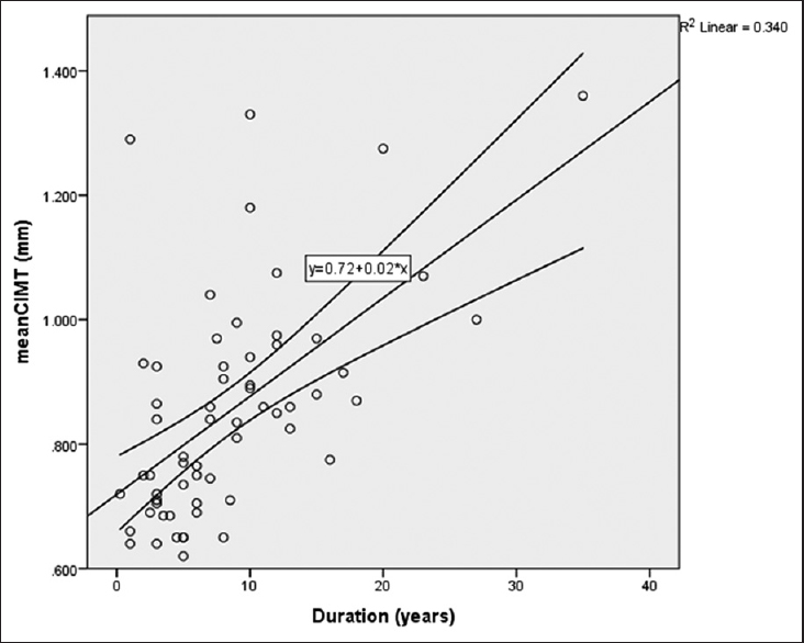 Figure 3: Regression plot of carotid intima-media thickness against duration of hypertension