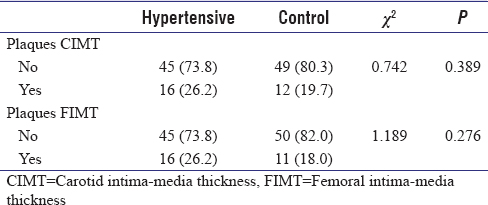 Table 6: Association between carotid intima-media thickness and femoral intima-media thickness with plaques