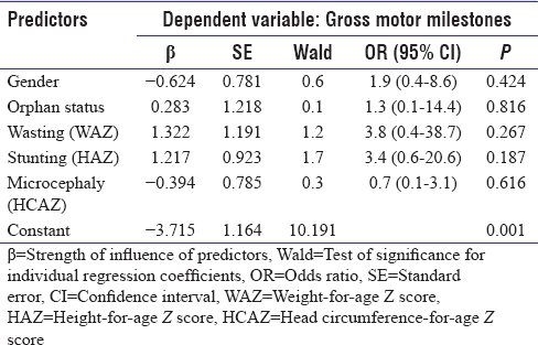 Table 7: Clinical and sociodemographic predictors of delayed gross motor milestones