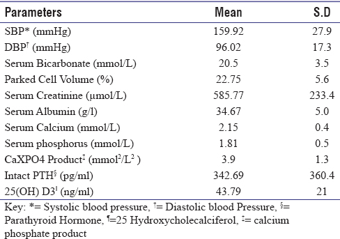 Table 1: Mean Blood Pressures and serum level of measured laboratory parameters in the study population