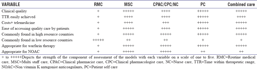 Table 6: Characteristics of models of anticoagulation service
