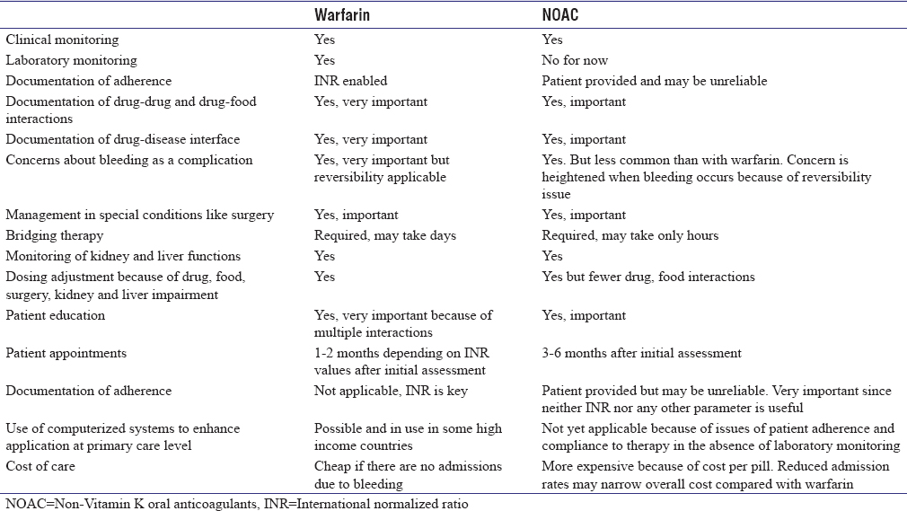 Table 7: Comparison of anticoagulation management service components of warfarin and non-Vitamin K oral anticoagulants
