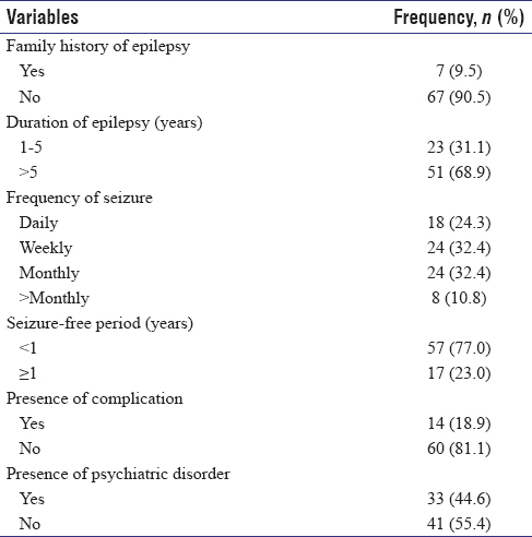 Table 2: Clinical characteristics of respondents (<i>n</i>=74)
