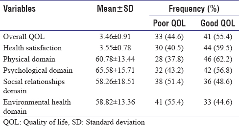 Table 3: Distribution of items and domains of the WHO quality of life-BREF among patients with epilepsy