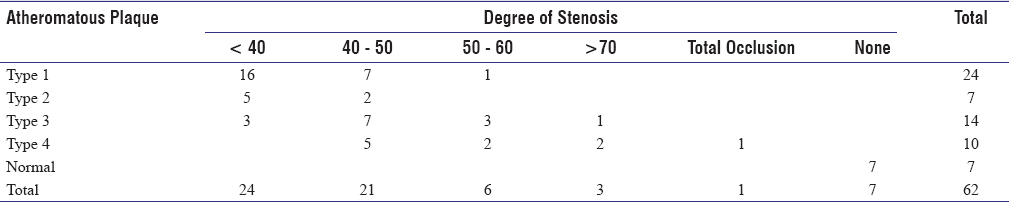 Table 8: Type of Atheromatous plaque and Degree of Stenosis
