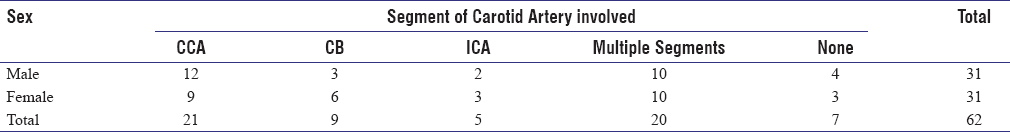 Table 4: Segment of carotid artery involved and Sex