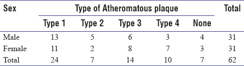 Table 5: Type of Atheromatous plaque and Sex