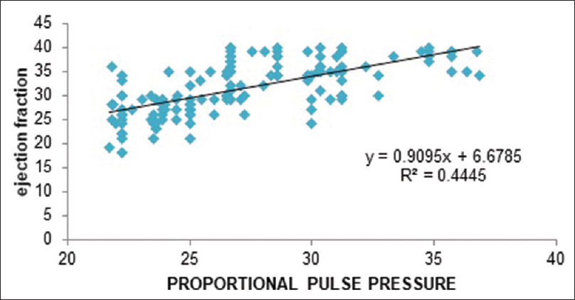 Figure 2: Correlation between ejection fraction and proportional pulse pressure