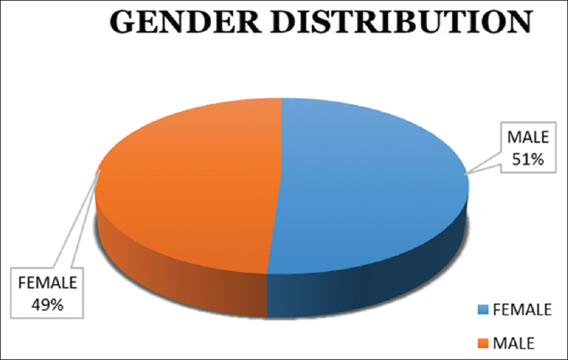 Figure 1: Showing the gender distribution of the patients