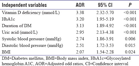Table 5: Multivariate stepwise logistic regression analysis of prognostic marker for the sleeping quality among type 2 diabetes mellitus patients